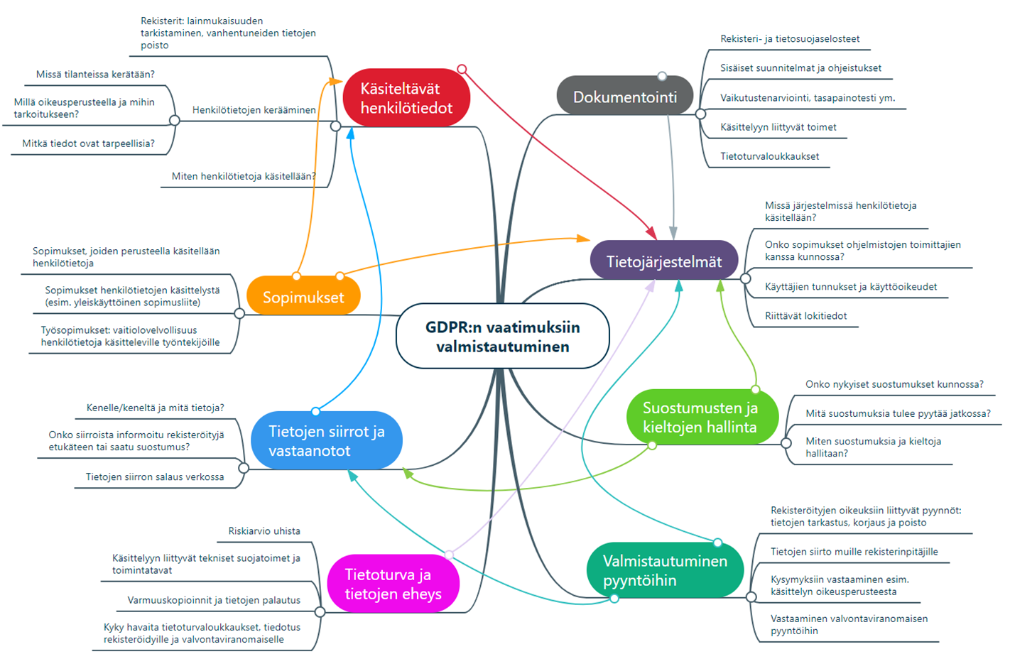EU:n yleisen tietosuoja-asetuksen vaatimukset henkilötietojen käsittelylle, GDPR:n vaatimuksiin valmistautuminen