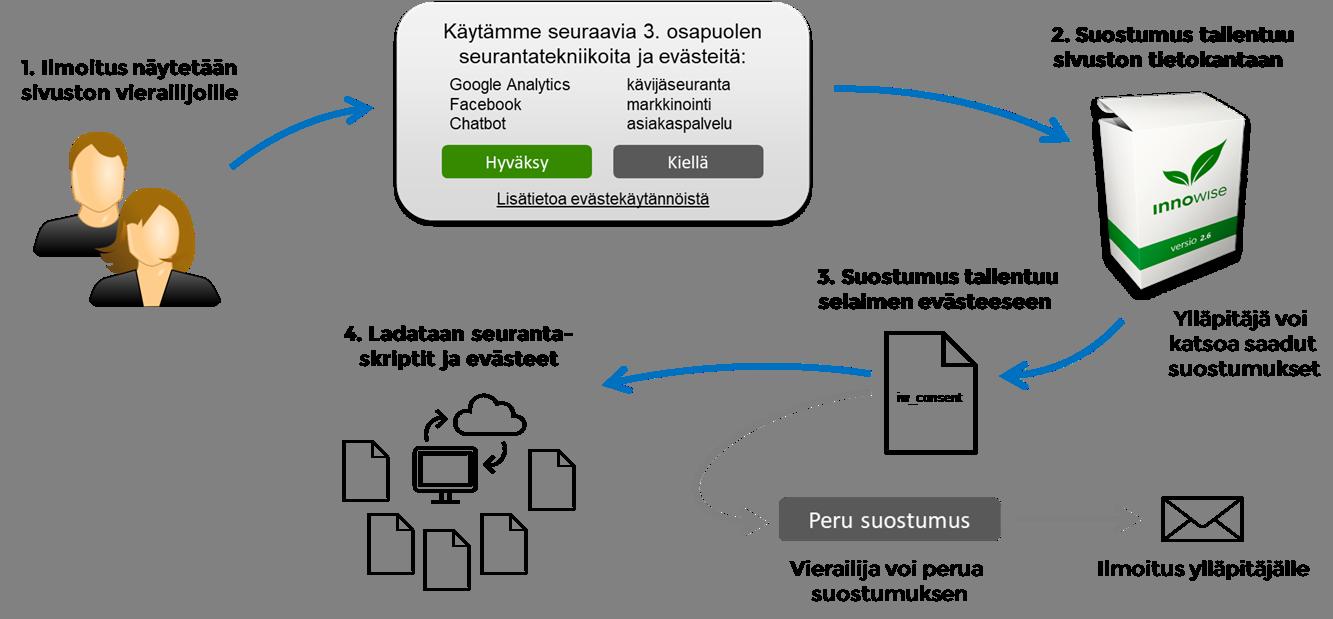 Innowise CMS -julkaisujärjestelmä sisältää EU:n yleisen tietosuoja-asetuksen (GDPR) mukaisen evästeiden suostumuksen kysymisen sivuston vierailijoilta