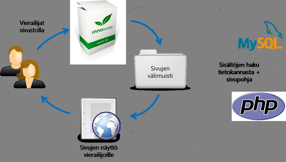 Kun nettisivu on tallennettu välimuistiin (engl. cache), sen haku tapahtuu palvelimella jopa alle 25 millisekunnissa. Ilman välimuistia sivun sisällöt haetaan tietokannasta ja liitetään sivupohjaan, mikä vie jopa kymmenen kertaa enemmän aikaa.