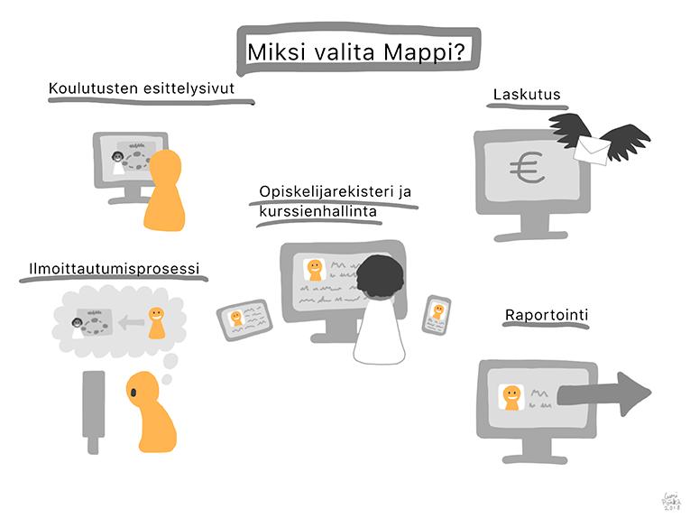 Mappi - Oppilaitoksen kurssi- ja opiskelijahallinta